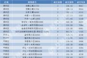 2019年6月10日信阳市各区域住宅备案249套