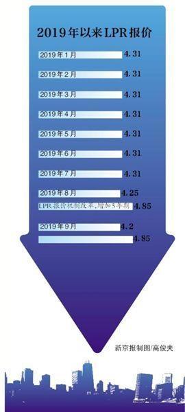 房贷利率10月8日起调整 将维持稳定