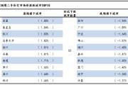 报告:二手住宅市场均价下跌,岳阳跌1.94%列第一